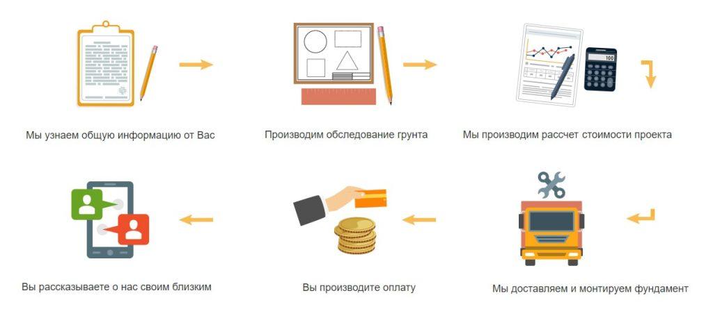 Винтовые сваи в Томске можно заказать у наших операторов. Подробности про винтовые сваи на нашем сайте.