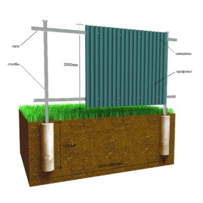 Забор с бетонированием столбов.